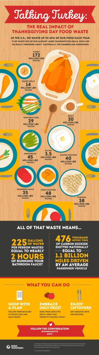 Thankgivinginfographic_111716